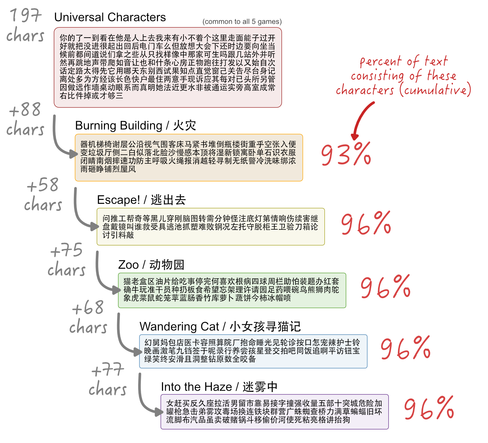 Incremental character learning infographic