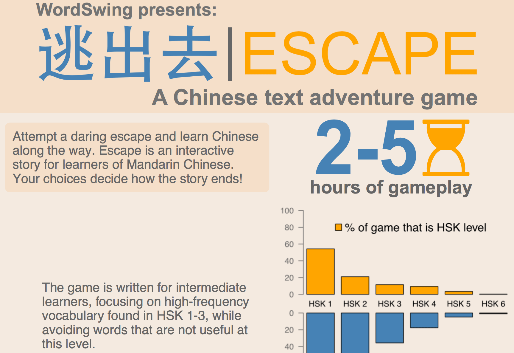 Escape infographic