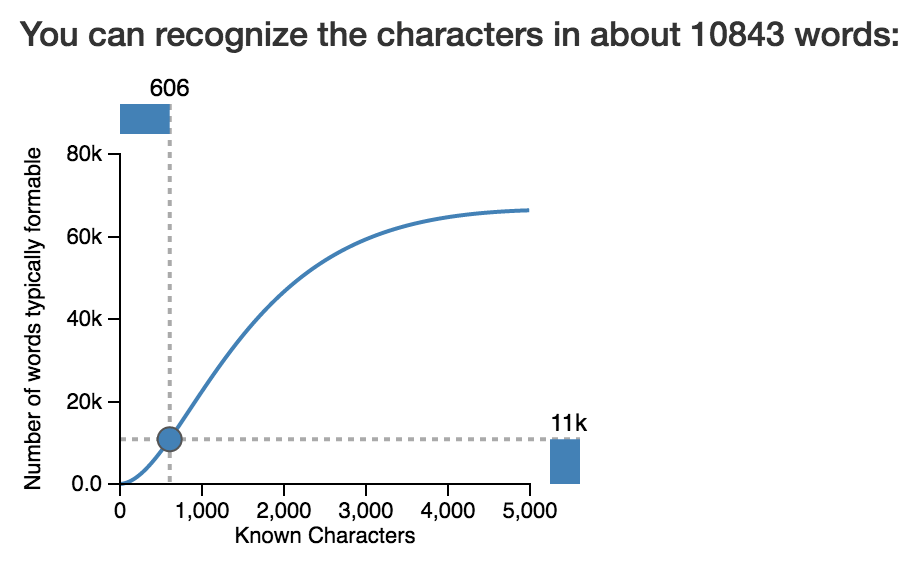 Plot of relationship between known characters and number of words that can be formed using these characters