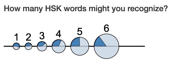 Pie graphs indicating fraction of words in each HSK level that can be formed with known characters
